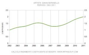 Gianni Baranello andamento quotazione artista