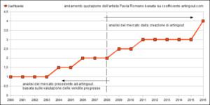 andamento quotazione opere d'arte Paola Romano 2000-2016